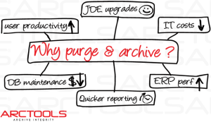 Why Purge your data?